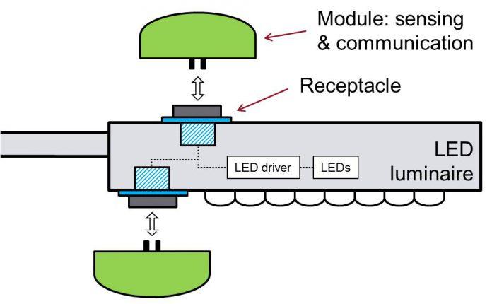 Schematische weergave connectiivity armaturen open bare verlichting