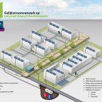 Gelijkstroom Lelystad airport